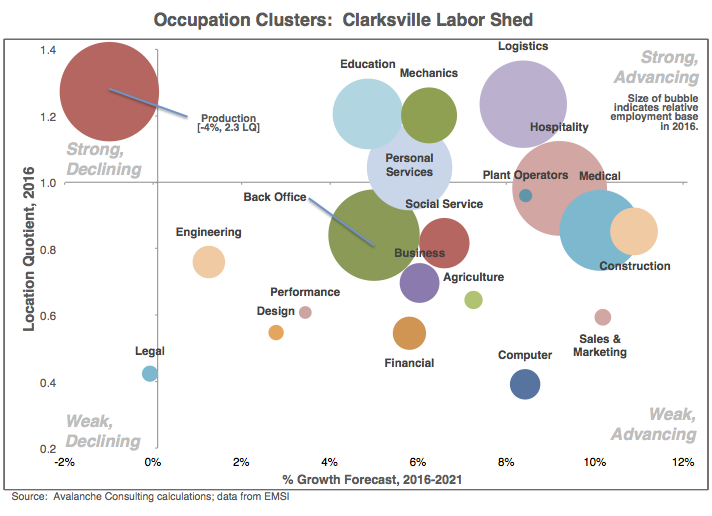 Occupation Clusters: Clarksville County