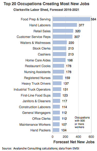 Top 20 Occupations Creating Most New Jobs