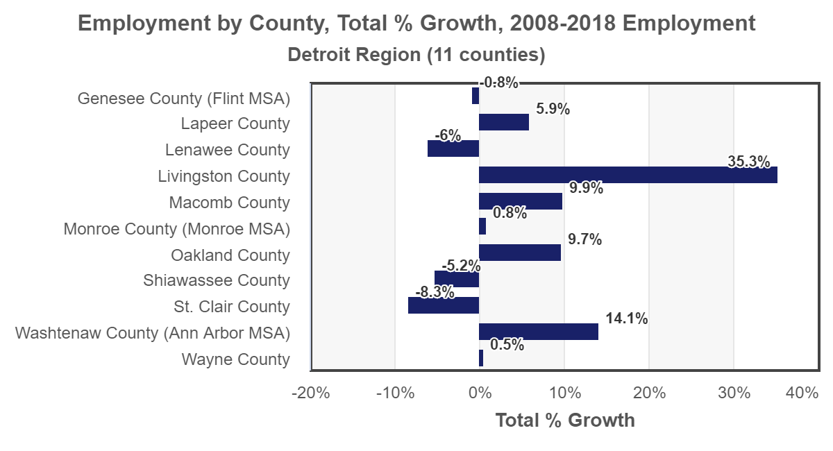plot Detroit employment-growth-by-county 2018