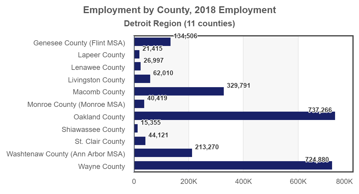 plot Detroit employment-by-county 2018