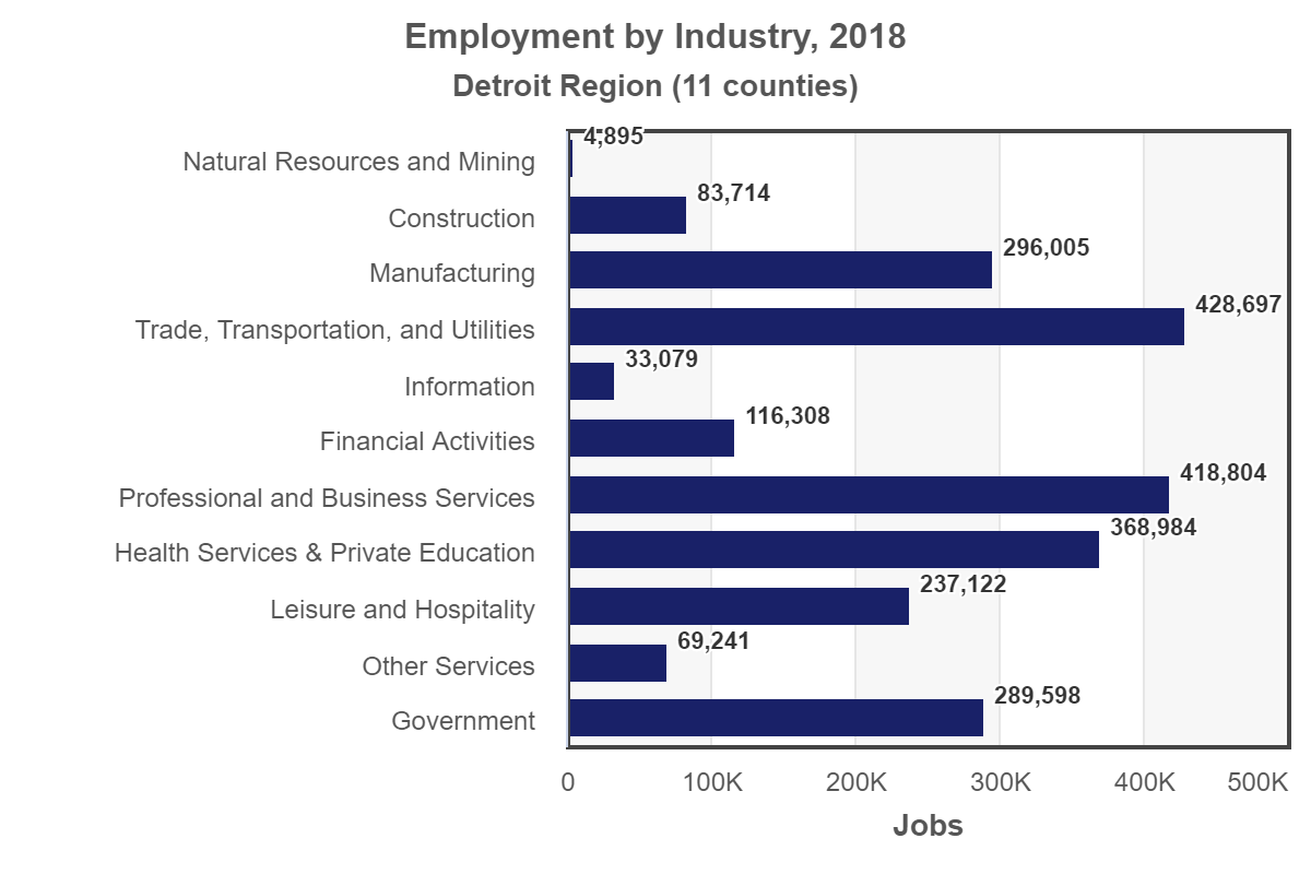 plot Detroit employment-by-industry 2018