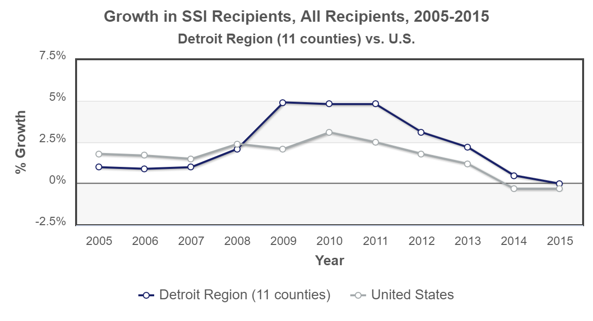 plot Detroit gowth-ssi-recipients 2015