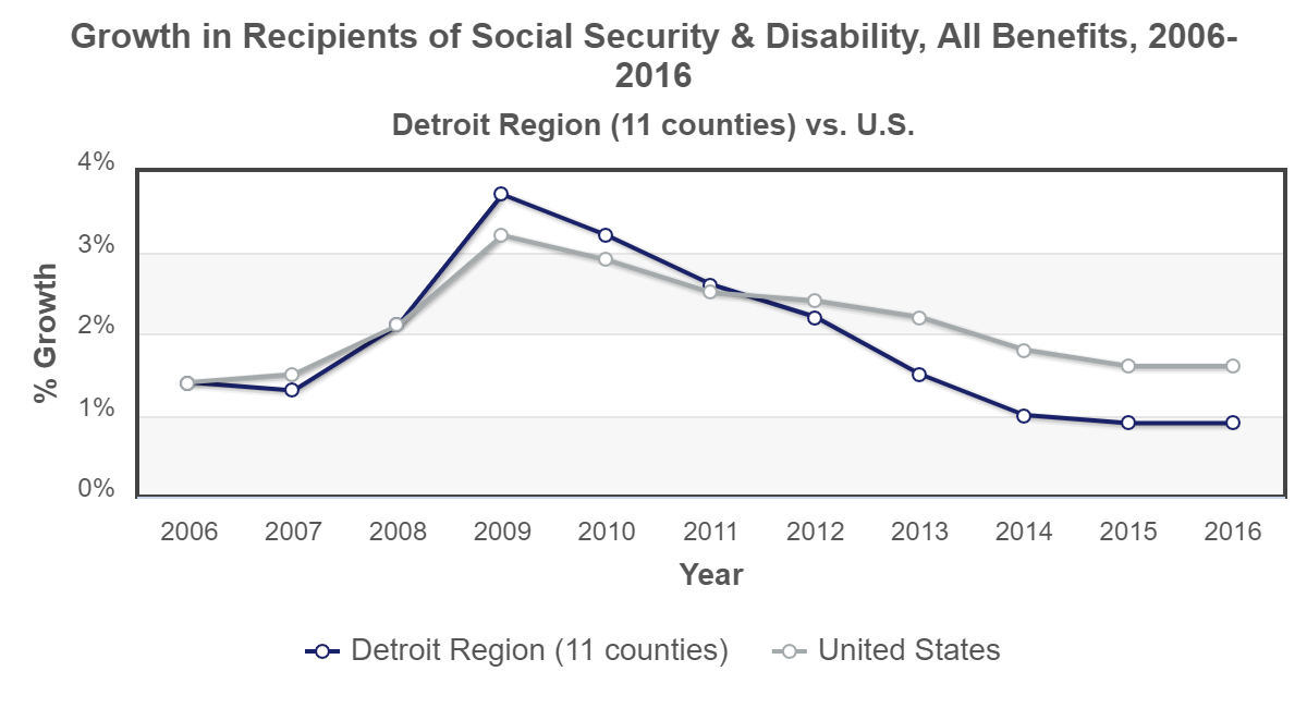 plot Detroit growth-social-security-recipients 2016