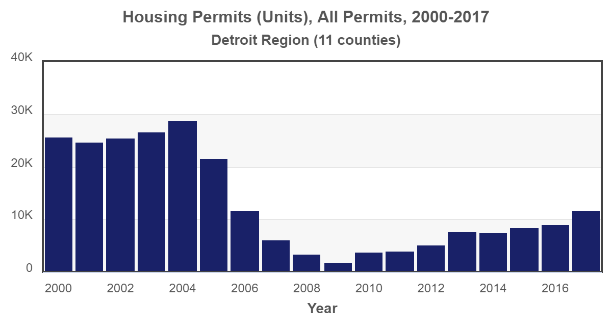 plot Detroit housing-permits 2017