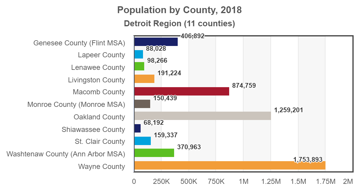 plot Detroit population-by-county 2018