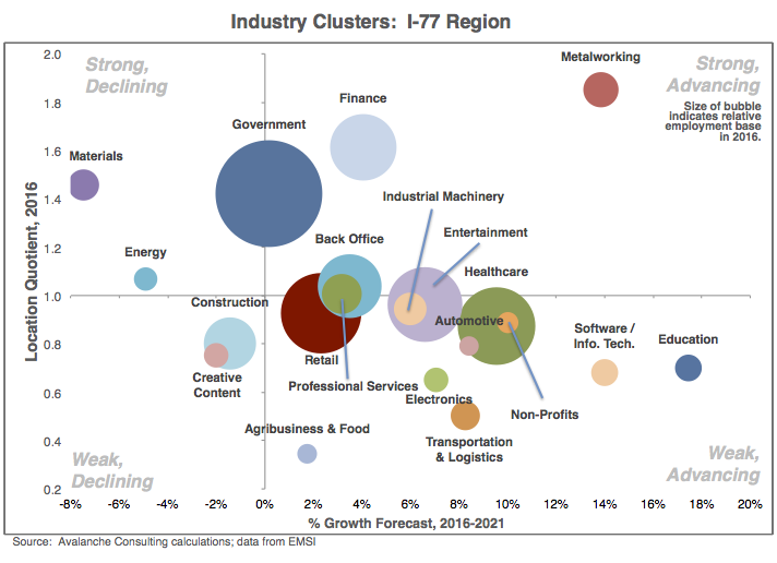 Industry Clusters: I-77 Region