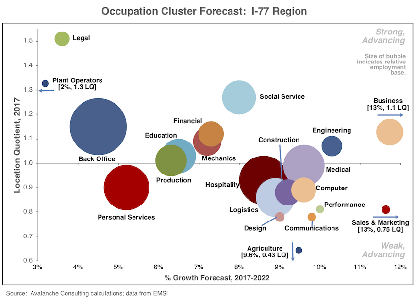 Occupation Clusters: I-77 Region