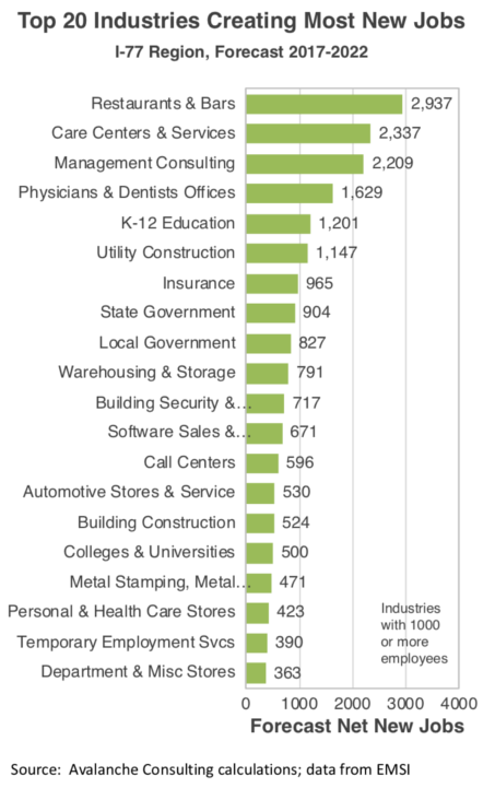 Top 20 Industries Creating Most New Jobs