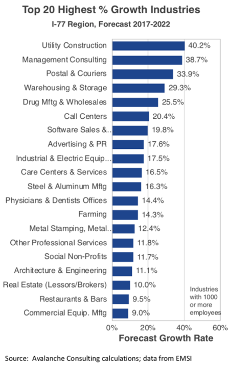 Top 20 Highest Growth Industries