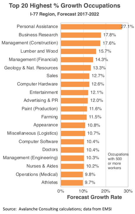 Top 20 Highest Growth Occupations