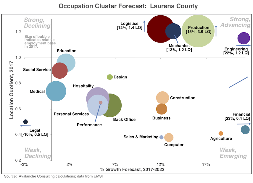 Occupation Clusters: Laurens County