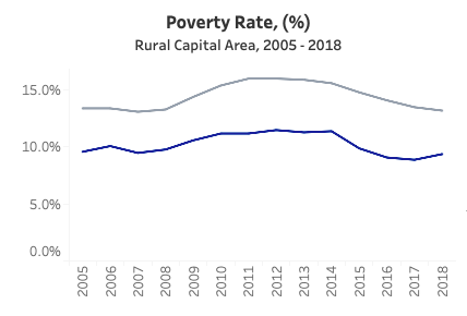Rural Capital Area 2005 thru 2018 Poverty Rate
