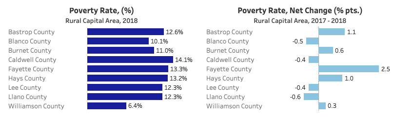 Rural Capital Area 2018 Povert Rate by County