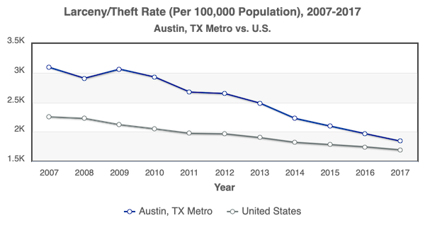 Austin TX Metro vs US Larceny Theft Rate per 100000 2007-2017