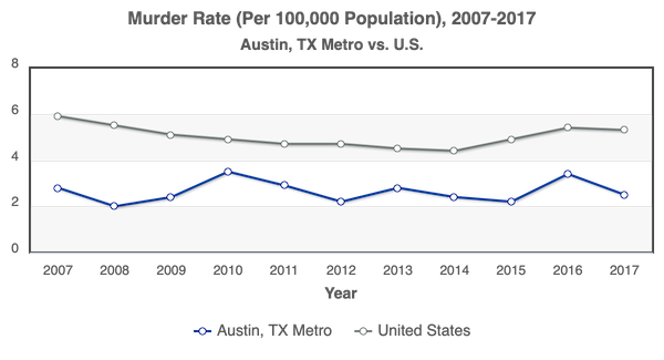 Austin TX Metro vs US Murder Rate per 100000 2007-2017