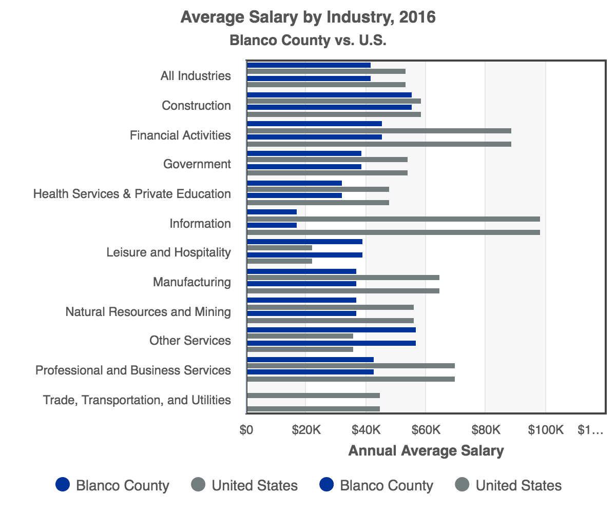 RCA-Average_Salary_by_Industry_2016_Blanco_County.png