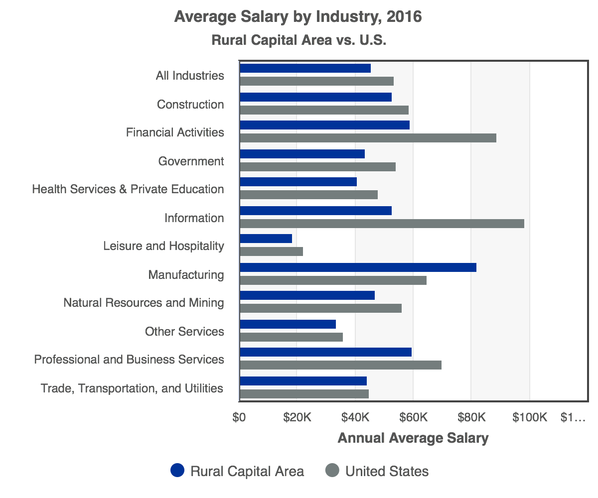 RCA-Average_Salary_by_Industry_2016_Rural_Capital_Area.png