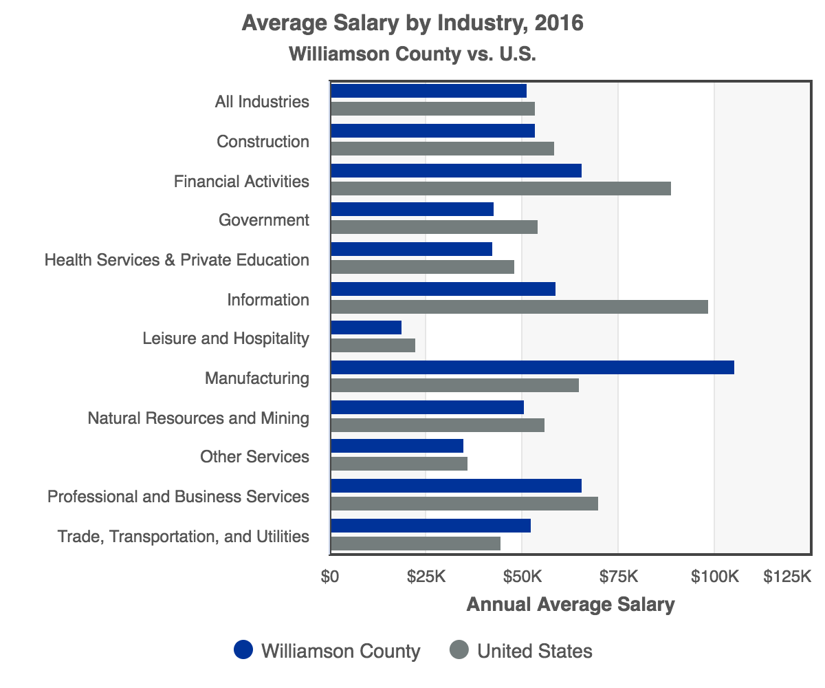 RCA-Average_Salary_by_Industry_2016_Williamson_County.png