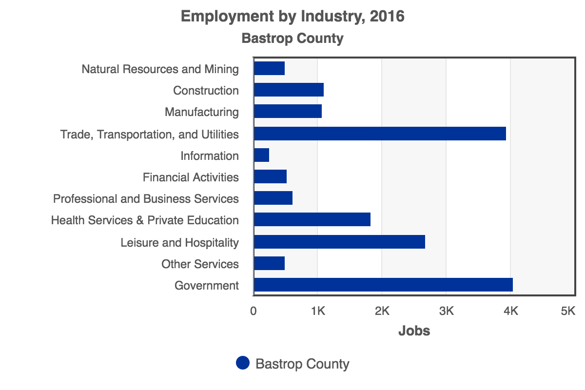 RCA-Employment_by_Industry_2016_Bastrop_County.png
