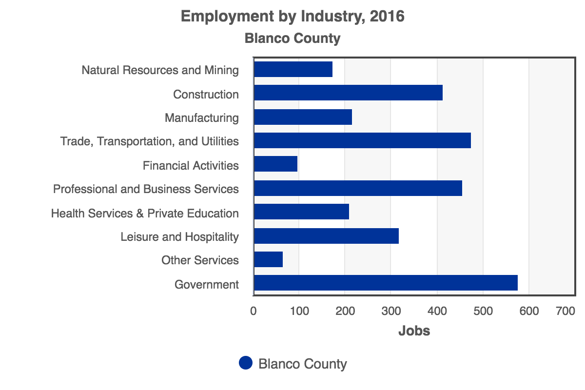 RCA-Employment_by_Industry_2016_Blanco_County.png