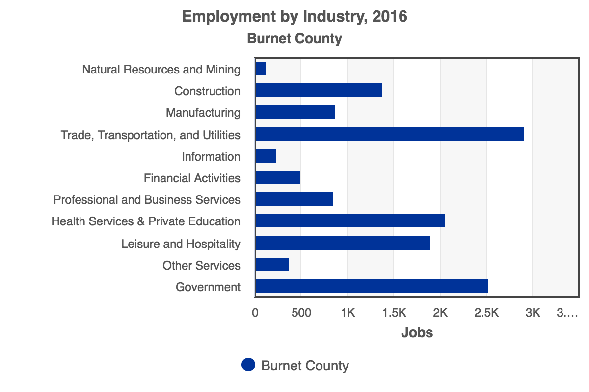 RCA-Employment_by_Industry_2016_Burnet_County.png