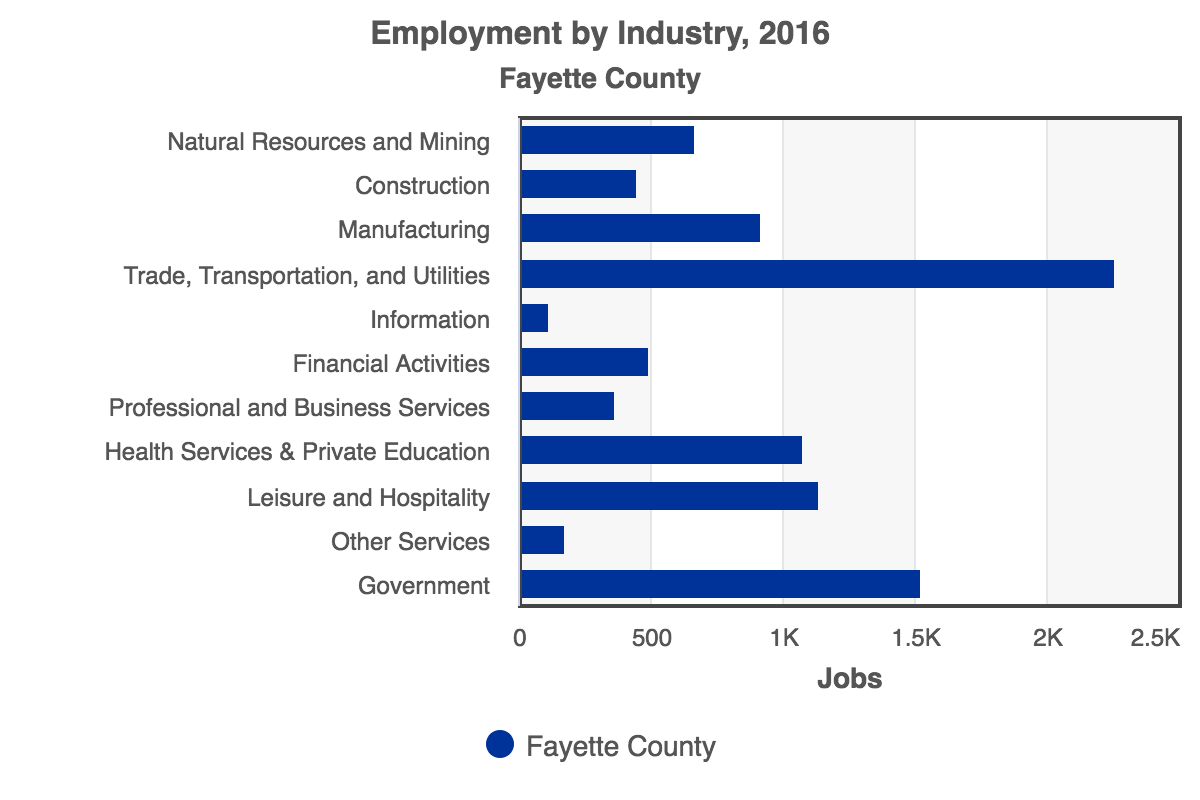 RCA-Employment_by_Industry_2016_Fayette_County.png