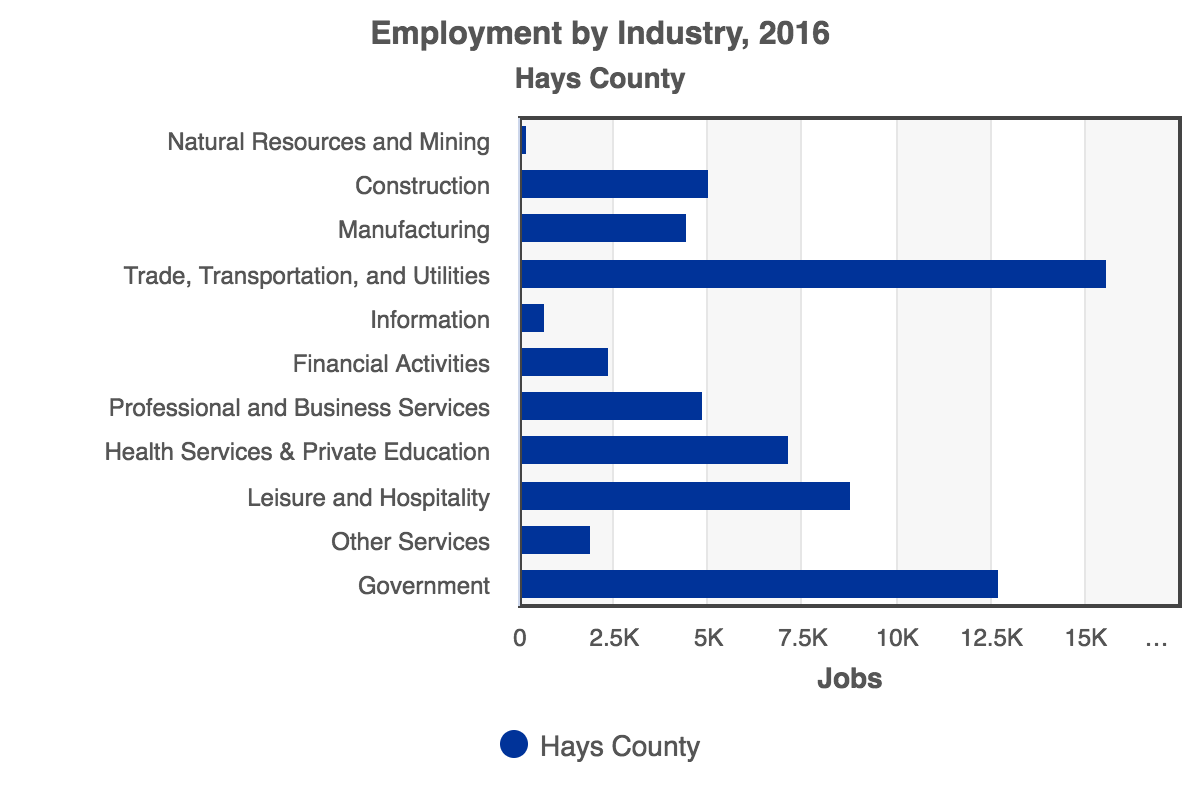 RCA-Employment_by_Industry_2016_Hays_County.png