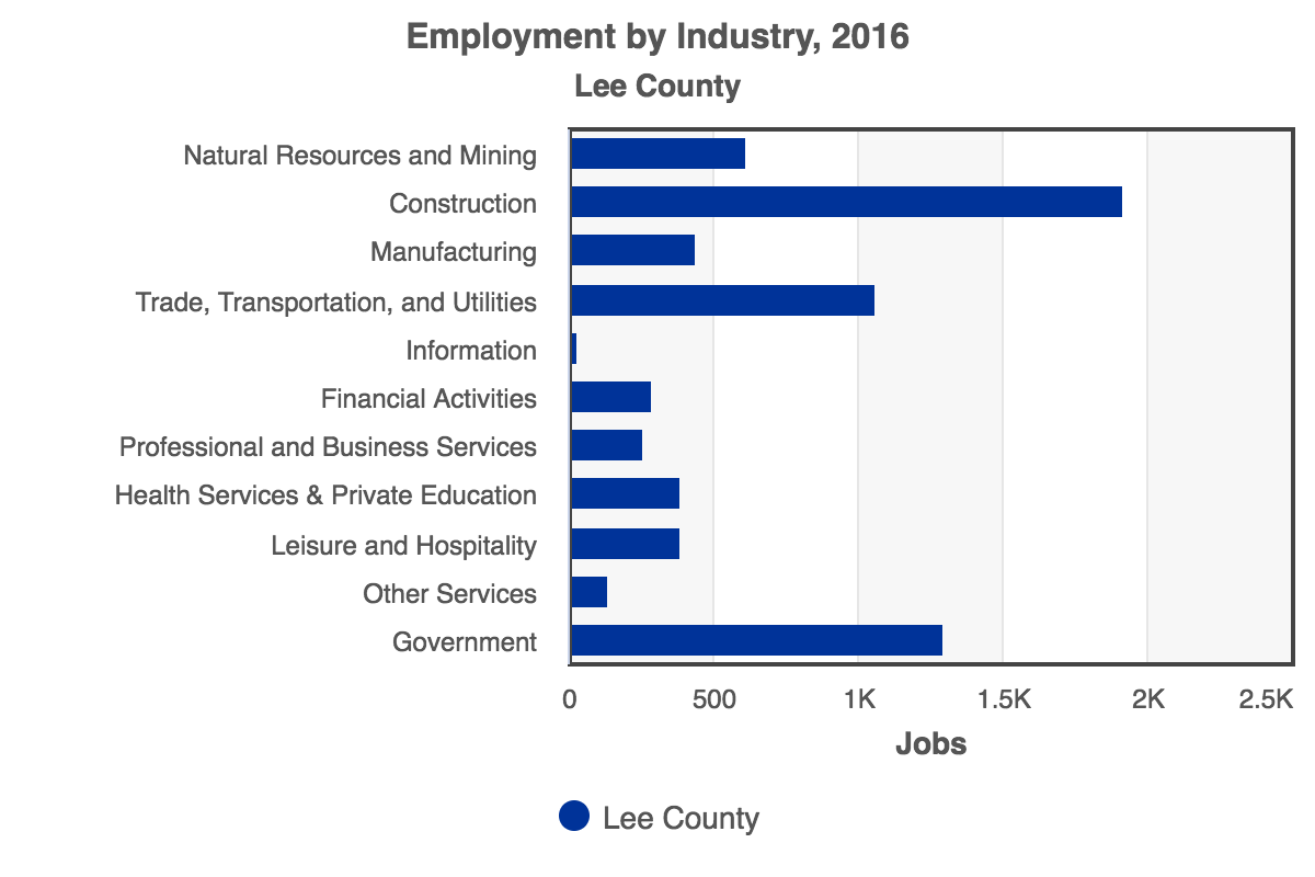 RCA-Employment_by_Industry_2016_Lee_County.png