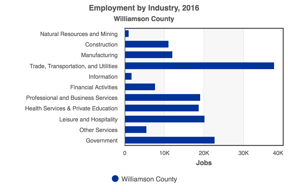 RCA-Employment_by_Industry_2016_Williamson_County.png