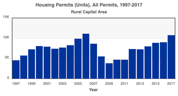 Housing Permits Rural Capital Area 1997-2017