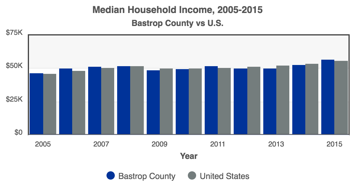 RCA-Median_Household_Income_2016_Bastrop_County.png