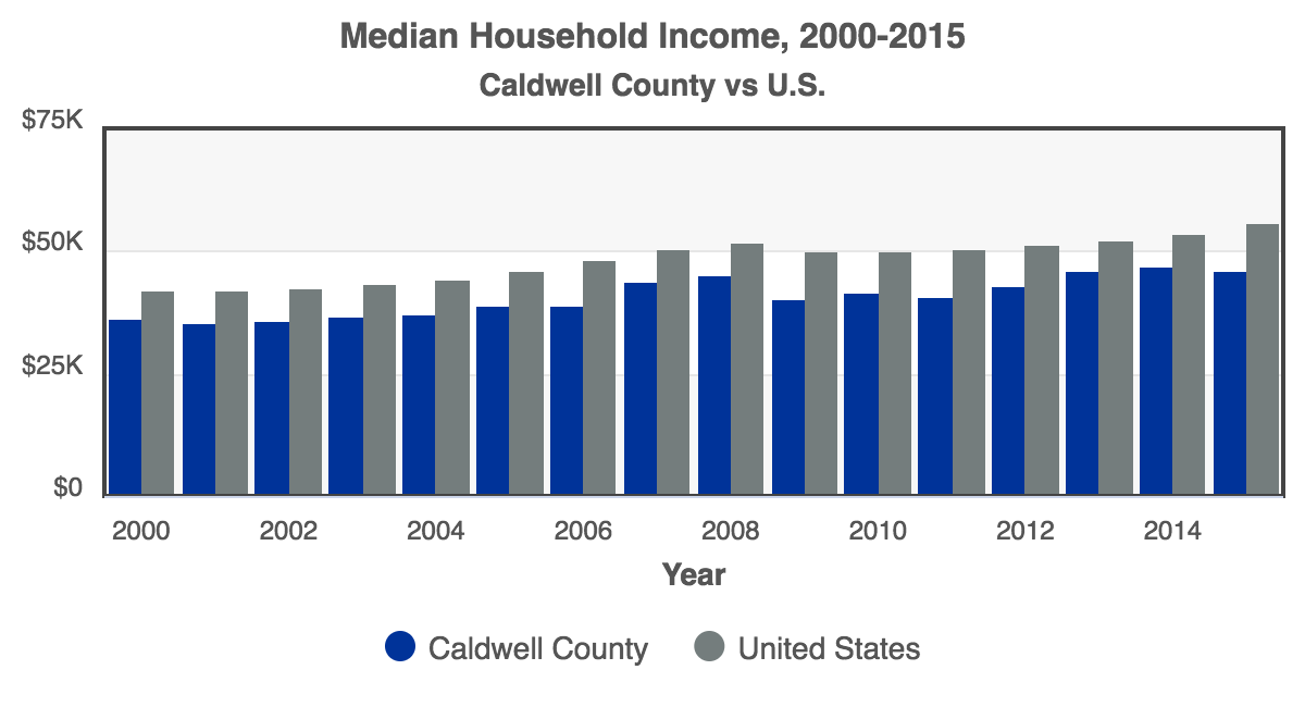 RCA-Median_Household_Income_2016_Caldwell_County.png