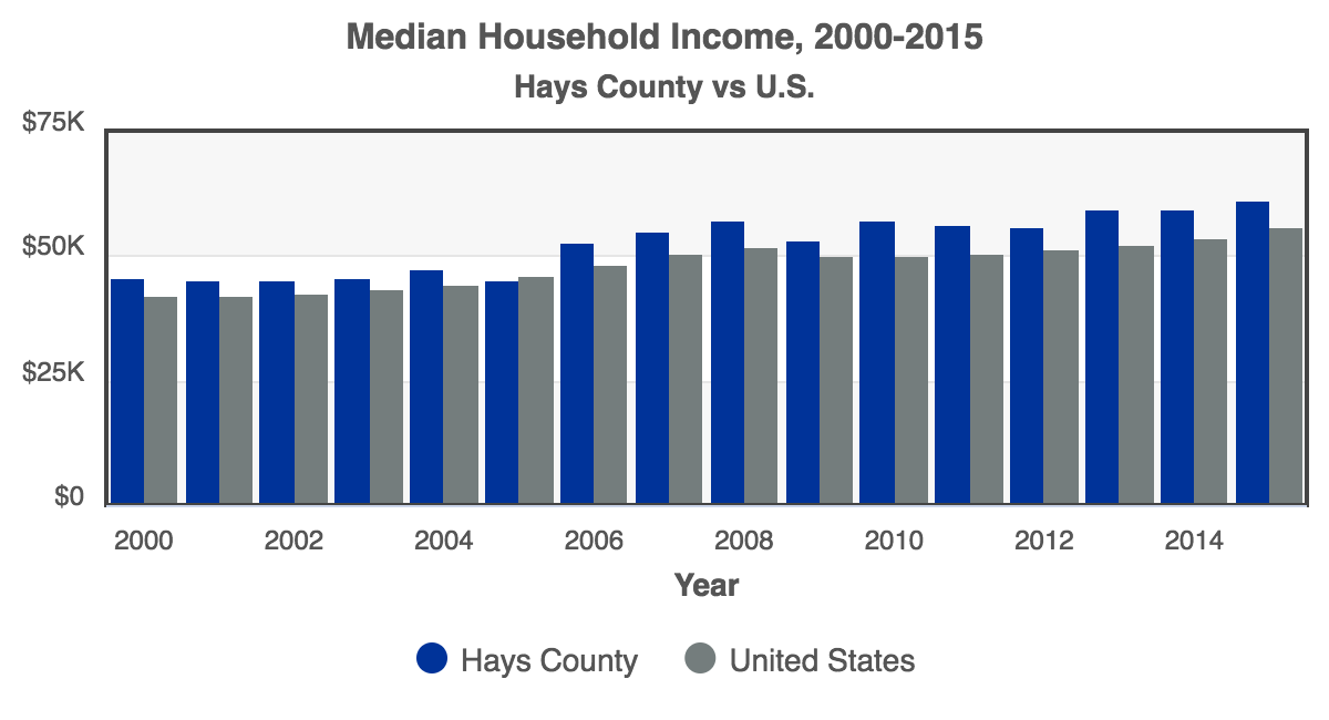 RCA-Median_Household_Income_2016_Hays_County.png