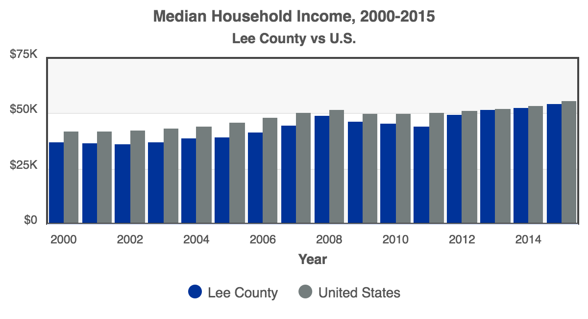 RCA-Median_Household_Income_2016_Lee_County.png