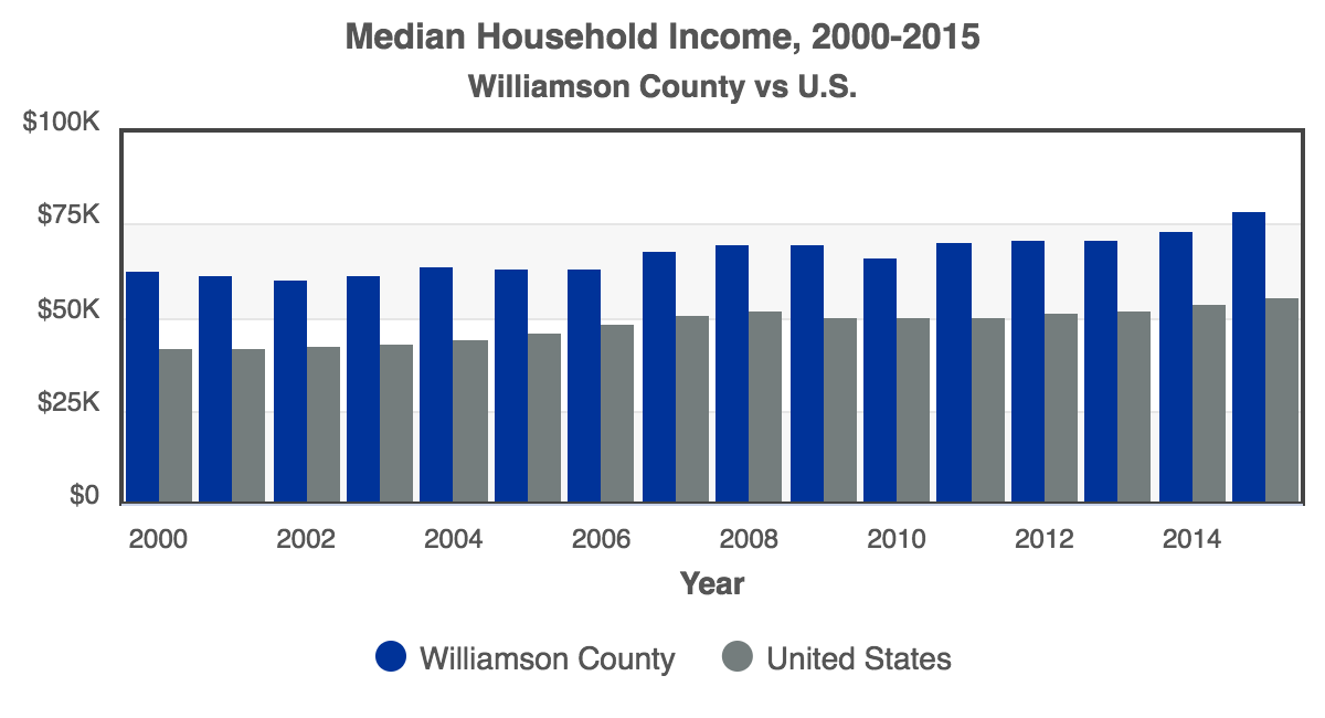 RCA-Median_Household_Income_2016_Williamson_County.png