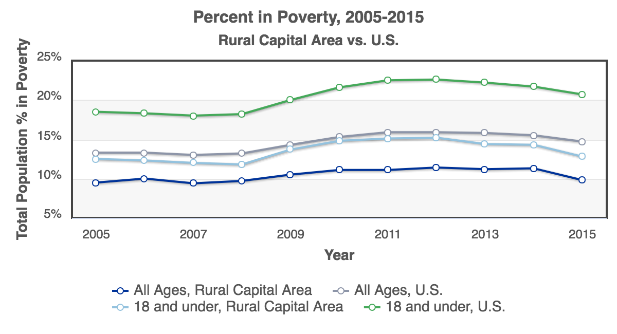 RCA-Percent_in_Poverty_2005-2015_Rural_Capital_Area.png