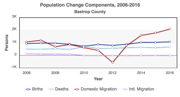 RCA-Population_Change_Components_2006-2016_Bastrop_County.png