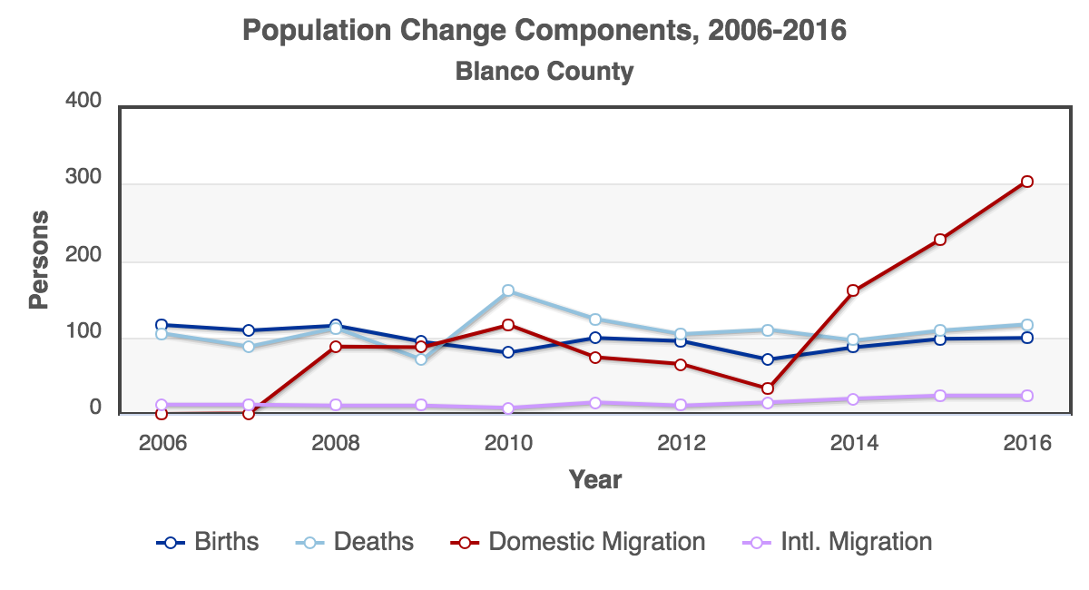 RCA-Population_Change_Components_2006-2016_Blanco_County.png
