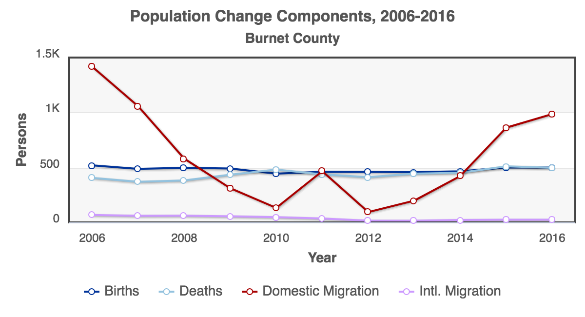 RCA-Population_Change_Components_2006-2016_Burnet_County.png