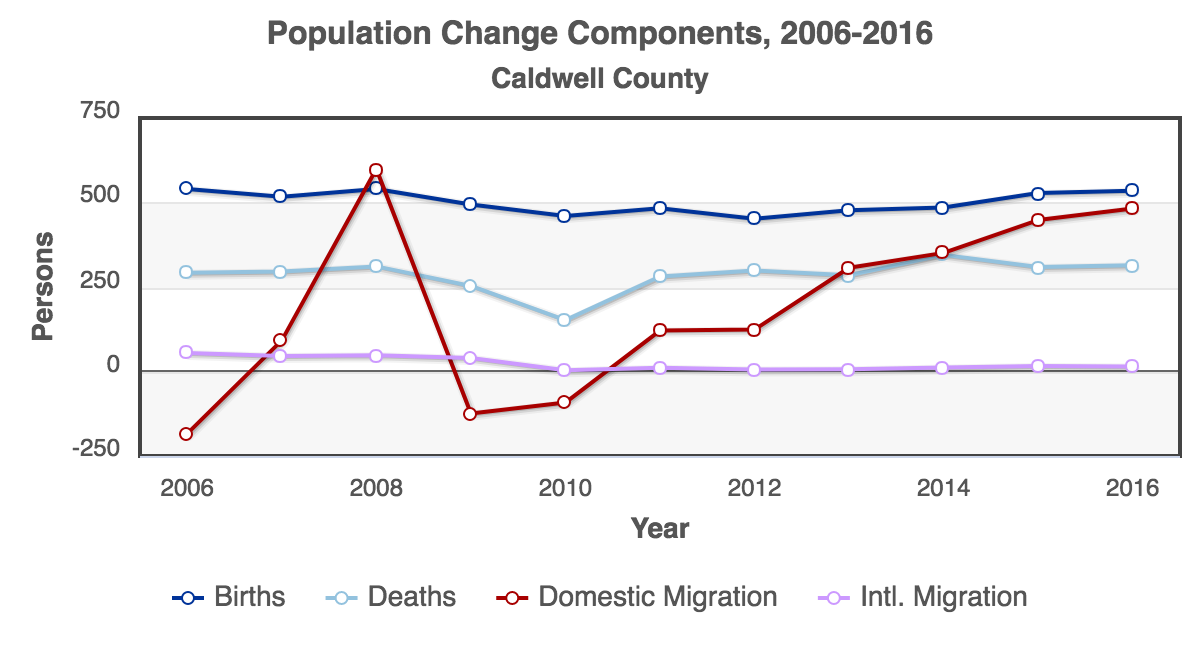 RCA-Population_Change_Components_2006-2016_Caldwell_County.png