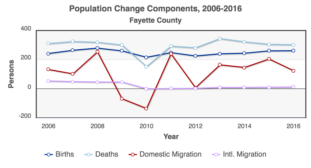 RCA-Population_Change_Components_2006-2016_Fayette_County.png