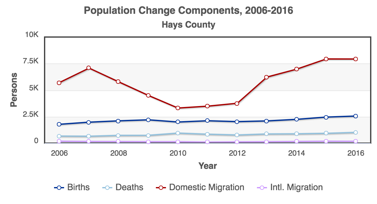 RCA-Population_Change_Components_2006-2016_Hays_County.png