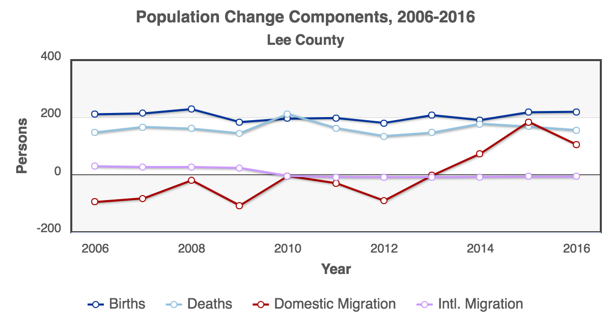 RCA-Population_Change_Components_2006-2016_Lee_County.png