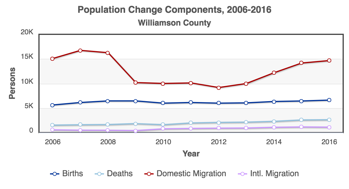 RCA-Population_Change_Components_2006-2016_Williamson_County.png