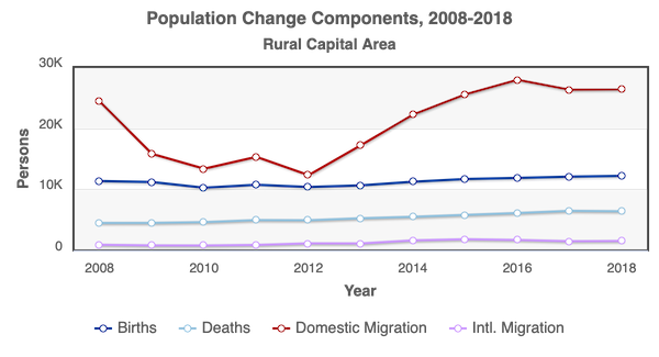 RCA Population Change Components 2008-2018