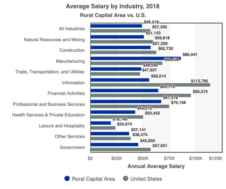 RCA vs US Average Salary by Industry 2018