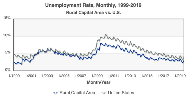 Workforce Trends Rural Capital Area 1999-2019