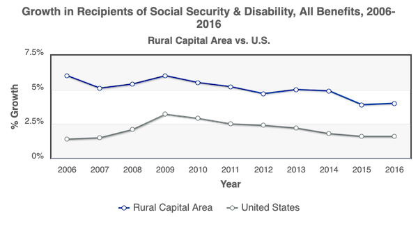 RCA vs US Growth of Social Security Benefits 2006-2016