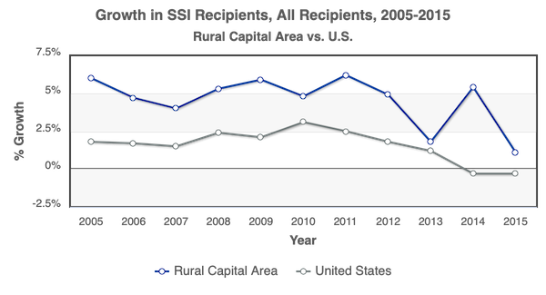 RCA vs US Growth of SSI Recipients 2005-2015