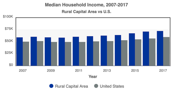 Median Household Income RCA vs US 2007-2017